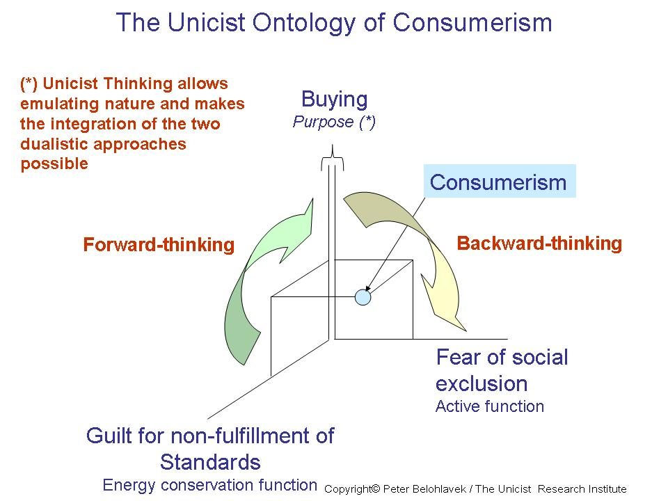 Market Growth: Consumerism is driven by fear and guilt Peter ...