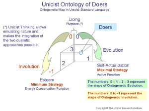 Unicist Ontology of Doers