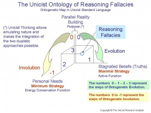 The Unicist Ontology of Reasoning Fallacies