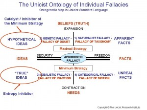 The Unicist Ontology of Individual Fallacies