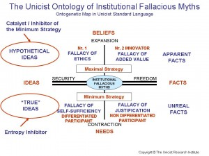 The Unicist Ontology of Institutional Fallacious Myths
