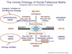 The Unicist Ontology of Social Fallacious Myths