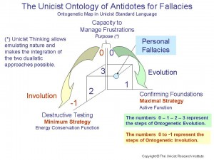The Unicist Ontology of Antidotes for Fallacies