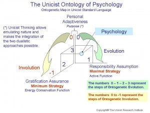 Conceptual Psychology