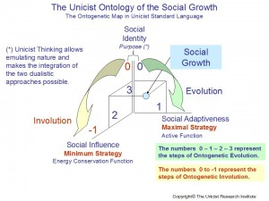 The Unicist Theory of Social Growth